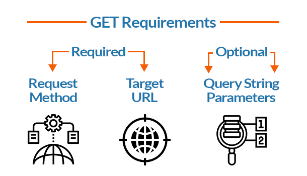 GET Request Requirements
