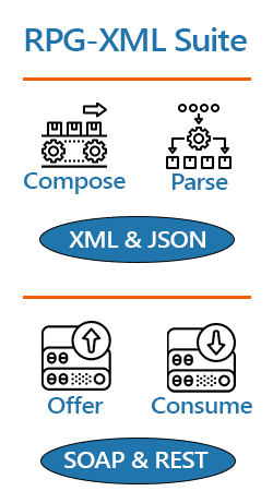 RPG-XML Suite - XML & JSON, SOAP & REST