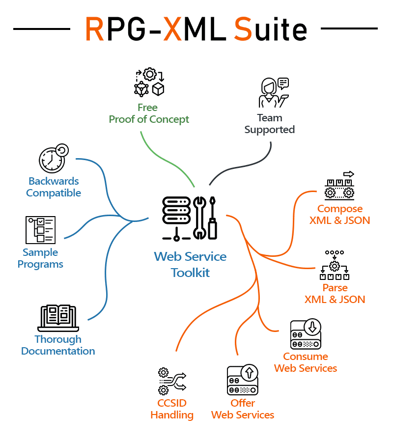 RPG-XML Suite