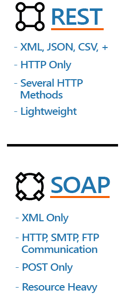 Comparisons of REST vs. SOAP